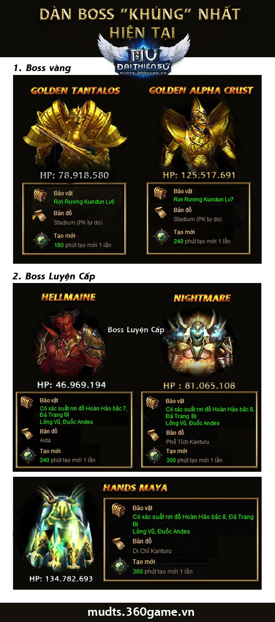 Infographic - Điểm danh những Boss mạnh nhất MU Đại Thiên Sứ