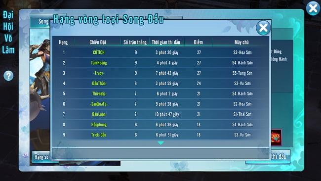 VLTK Mobile: Khó đoán đội hình vô địch Đại Hội Võ Lâm