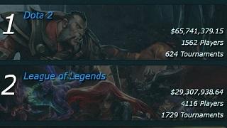 LMHT - Số lượng giải đấu gấp 3 nhưng tiền thưởng thì chỉ bằng một nửa DOTA 2