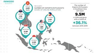 Việt Nam đam mê eSports nhất Đông Nam Á