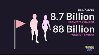 Game thủ Pokemon GO đã đi vòng quanh thế giới 200.000 lần