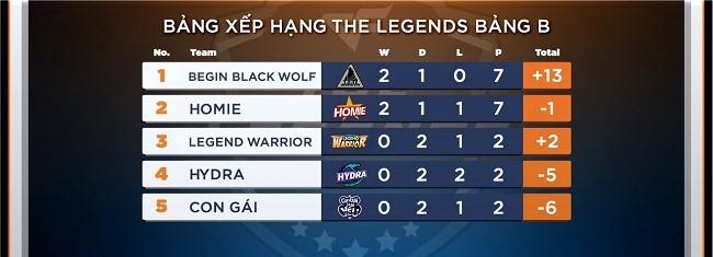 CFL – Dự đoán 6 đội game vào chung kết The Legends để nhận thật nhiều gem