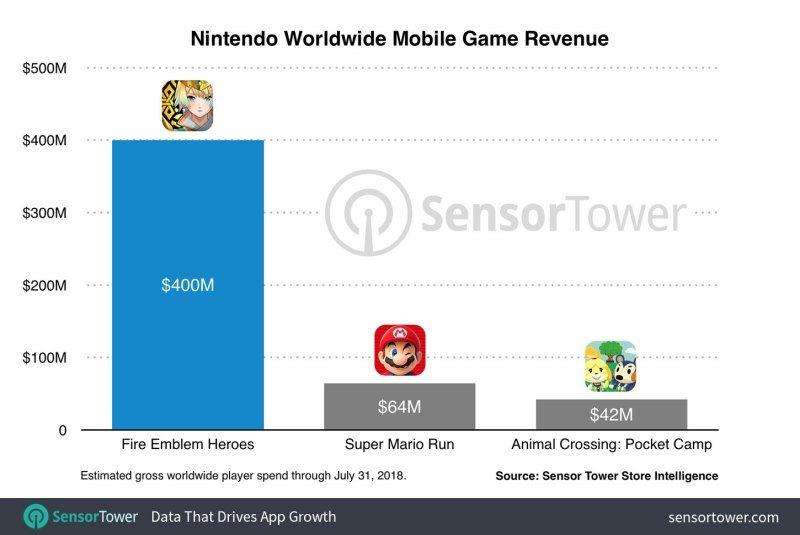 Qua mặt Mario, Fire Emblem: Heroes trở thành game mobile 'hút máu' nhất của Nintendo