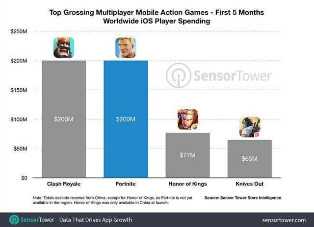 San bằng kỷ lục với huyền thoại Clash Royale, Fortnite Mobile iOS kiếm tới 200 triệu USD sau 5 tháng phát hành