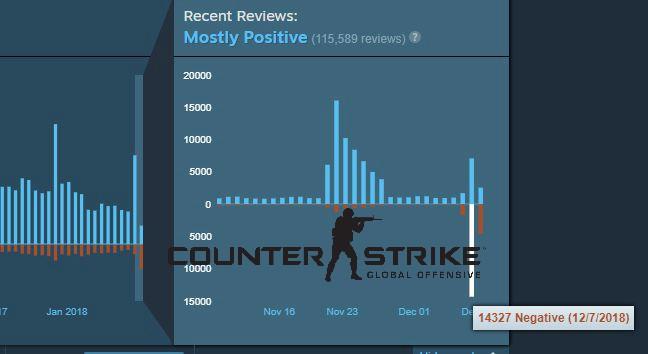 Vừa chính thức cho chơi miễn phí lại thêm chế độ Battle Royale, CS:GO vẫn bị 14.000 đánh giá tiêu cực trong ngày đầu